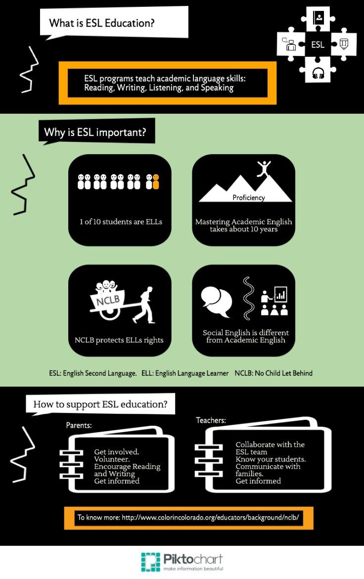 ESL infographic-4
